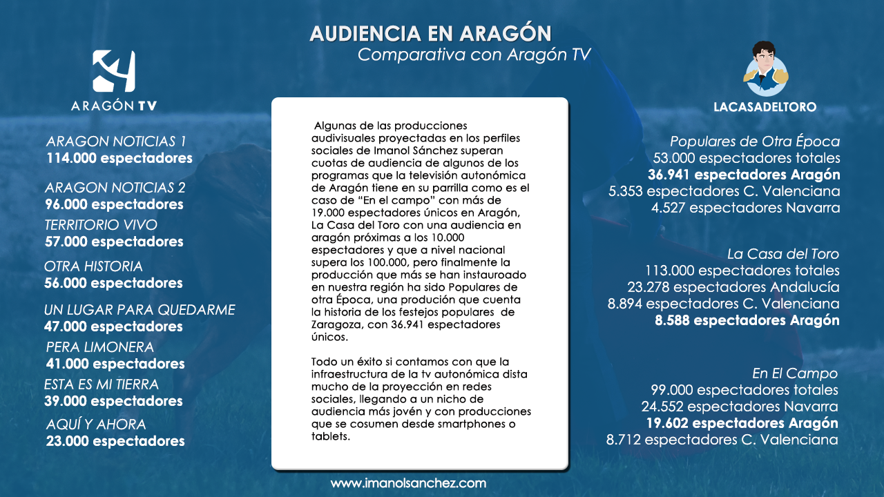 Compatativa de Audiencia Imanol - Aragón TV