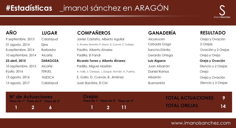 Estadísticas Imanol Sánchez en aRAGÓN