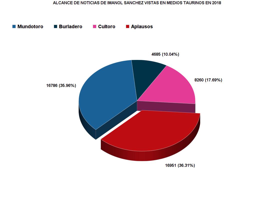 ALCANCE NOTICIAS IMANOL SANCHEZ 2018 EN MEDIOS TAURINOS